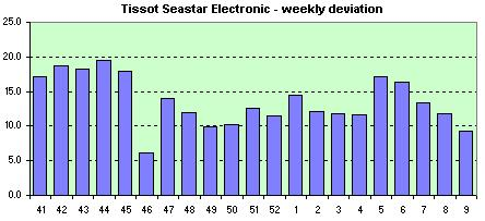 Tissot Electrical  weekly avg. of the daily dev.s