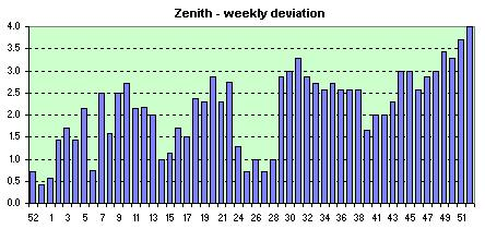 Zenith  weekly avg. of the daily dev.s