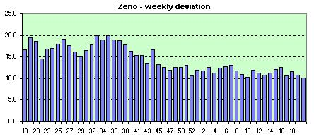 Zeno  weekly avg. of the daily dev.s