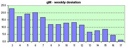 gM weekly avg. of the daily dev.s