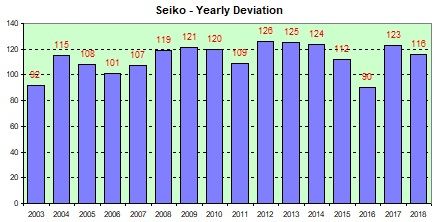 Seiko Quartz yearly deviation