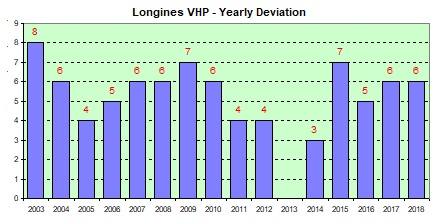 Longines VHP yearly deviations